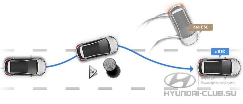 Система курсовой устойчивости в Hyundai Creta.